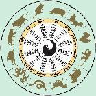 Структурный гороскоп Григория Кваши.  Структура личности – Темперамент