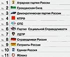 Прошла жеребьевка номеров партий в избирательных бюллетенях