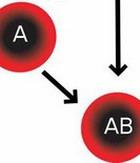 Инсульт зависит от группы крови