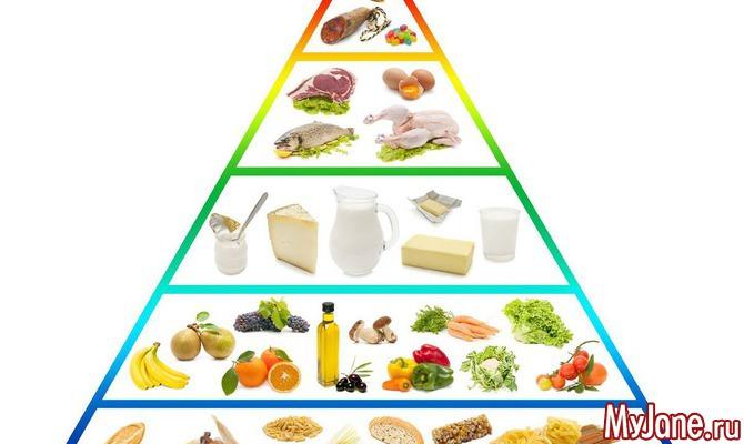 пирамида питания здорового человека