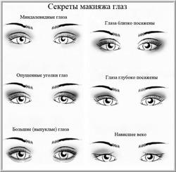 Макияж по форме глаз